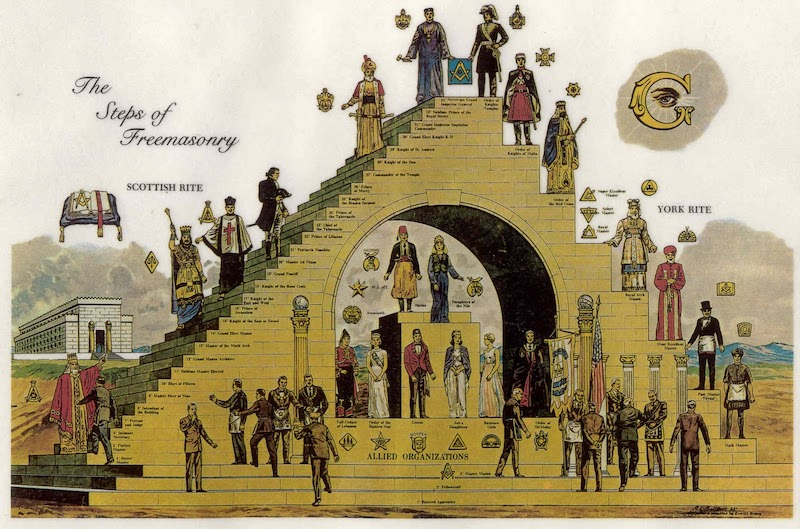 Requirements To Become A Freemason